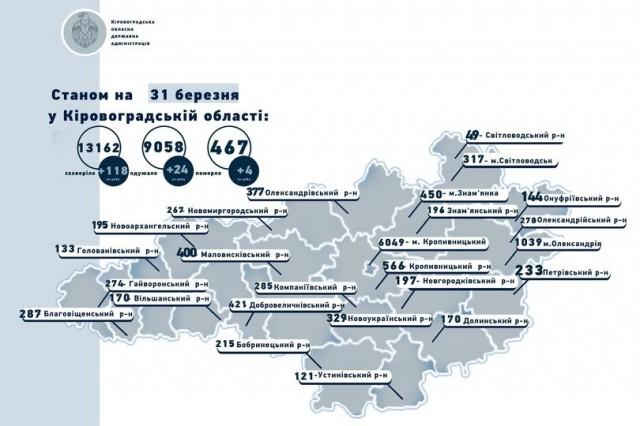 Коронавірус на Кіровоградщині станом на 31 березня: 118 захворіли, 24 одужали, 4 померли