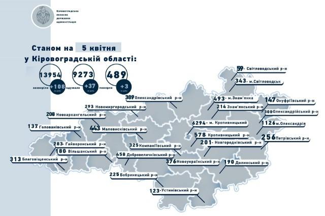 Коронавірус на Кіровоградщині станом на 5 квітня: 108 захворіли, 37 одужали, 3 померли