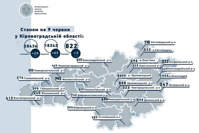 Коронавірус на Кіровоградщині станом на 9 червня: 20 захворіли, 63 одужали, 2 померли
