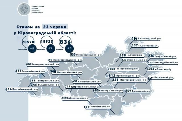 Коронавірус на Кіровоградщині станом на 23 червня: 9 захворіли, 9 одужали, 1 людина померла