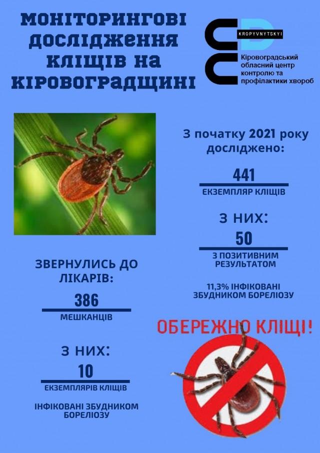 Моніторингові дослідження кліщів на Кіровоградщині