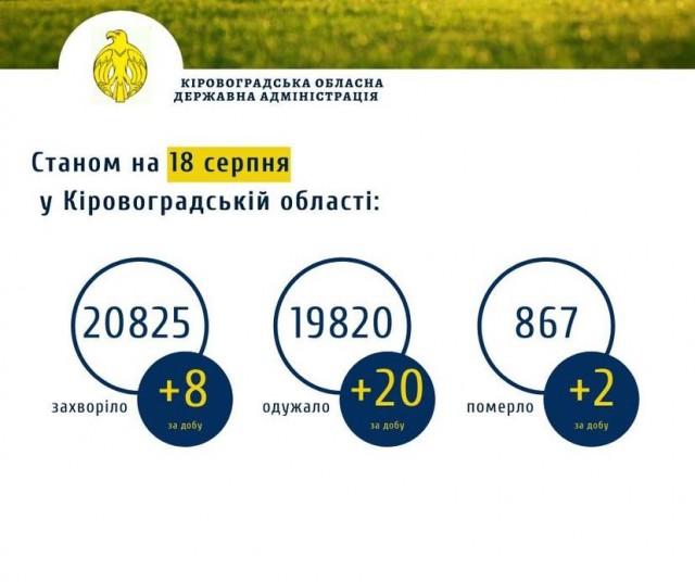 Коронавірус на Кіровоградщині станом на 18 серпня: 8 захворіли, 20 одужали, 2 летальних випадки
