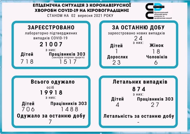 Епідемічна ситуація з коронавірусної хвороби на Кіровоградщині