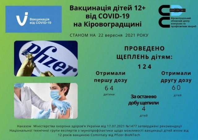 На Кіровоградщині закликають щеплювати дітей